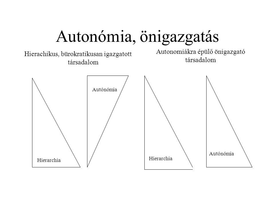 Autonómia, önigazgatás Hierachikus, bürokratikusan igazgatott társadalom Autonomiákra épülő önigazgató társadalom Autónómia Hierarchia