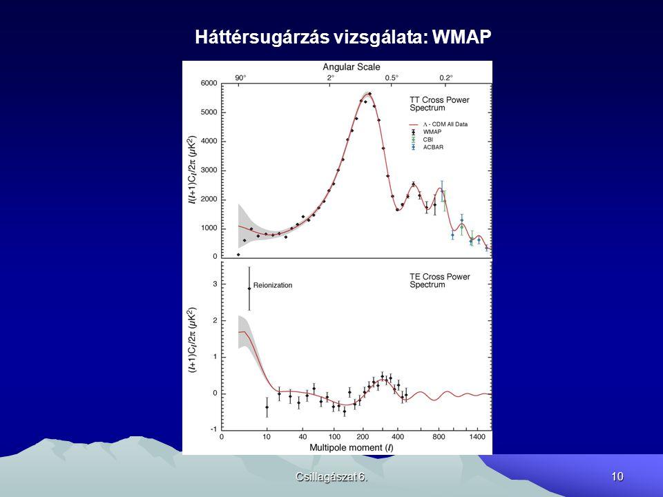 Csillagászat 6.10 Háttérsugárzás vizsgálata: WMAP
