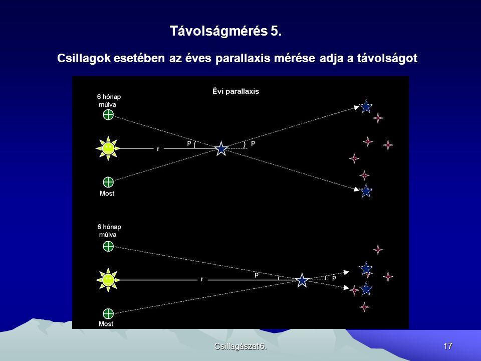 Csillagászat 6.17 Távolságmérés 5. Csillagok esetében az éves parallaxis mérése adja a távolságot