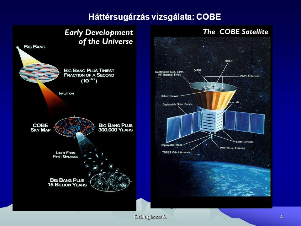 Csillagászat 6.4 Háttérsugárzás vizsgálata: COBE