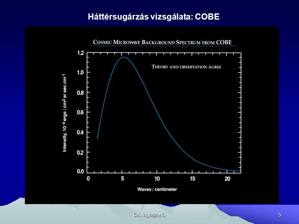 Csillagászat 6.5 Háttérsugárzás vizsgálata: COBE
