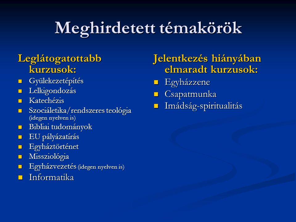 Meghirdetett témakörök Leglátogatottabb kurzusok: Gyülekezetépítés Gyülekezetépítés Lelkigondozás Lelkigondozás Katechézis Katechézis Szociáletika/ren