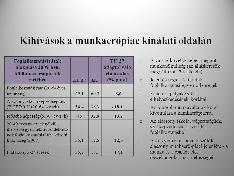  A válság következtében megnőtt munkanélküliség (az álláskeresők megváltozott összetétele)  Jelentős régiós és területi foglalkoztatási egyenlőtlens
