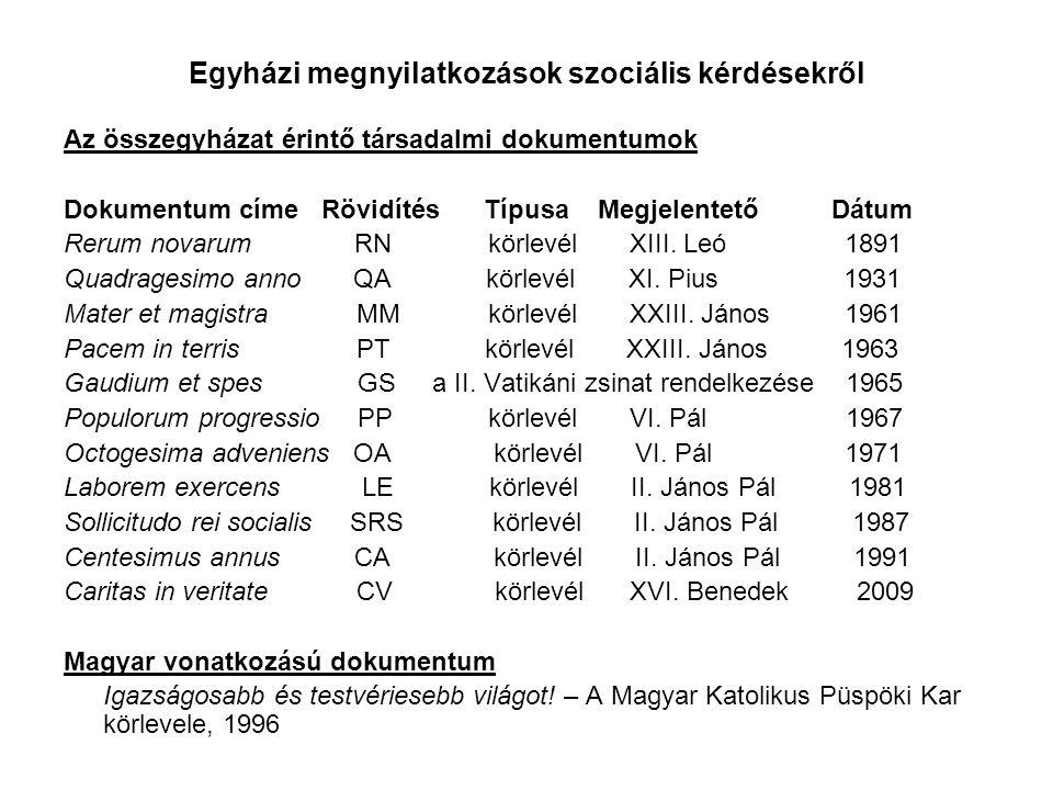 Egyházi megnyilatkozások szociális kérdésekről Az összegyházat érintő társadalmi dokumentumok Dokumentum címe Rövidítés Típusa Megjelentető Dátum Rerum novarum RN körlevél XIII.