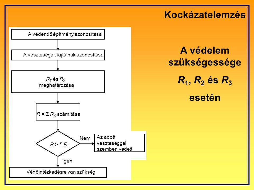 A kockázat meghatározása R X = N X × P X × L X R X Kockázati összetevő N X Veszélyes események évenkénti száma (A melléklet) P X Építményt érő kár valószínűsége (B melléklet) L X A kár következtében létrejött veszteség (C melléklet)