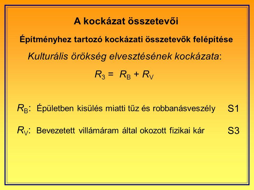 A kockázat összetevői Gazdasági érték elvesztésének kockázata: Építményhez tartozó kockázati összetevők felépítése R 4 = R A + R B + R C + R M + R U + R V + R W + R Z R A : Épület körüli veszély érintési vagy lépésfeszültség miatt R B : Épületben kisülés miatti tűz és robbanásveszély R C : Belső rendszerek meghibásodása a LEMP miatt R M : Belső rendszerek meghibásodása a LEMP miatt R U : Épületen belüli érintési vagy lépésfeszültség R V : Bevezetett villámáram által okozott fizikai kár R W : Bevezetett indukált feszültség által okozott fizikai kár R Z : Bevezetett indukált feszültség által okozott fizikai kár S1 S2 S3 S4