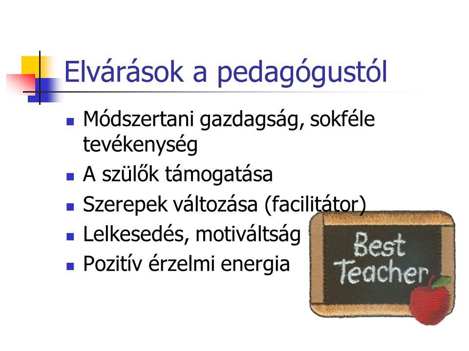 Elvárások a pedagógustól Módszertani gazdagság, sokféle tevékenység A szülők támogatása Szerepek változása (facilitátor) Lelkesedés, motiváltság Pozit
