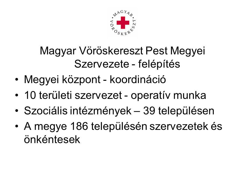 Magyar Vöröskereszt Pest Megyei Szervezete - felépítés Megyei központ - koordináció 10 területi szervezet - operatív munka Szociális intézmények – 39 településen A megye 186 településén szervezetek és önkéntesek
