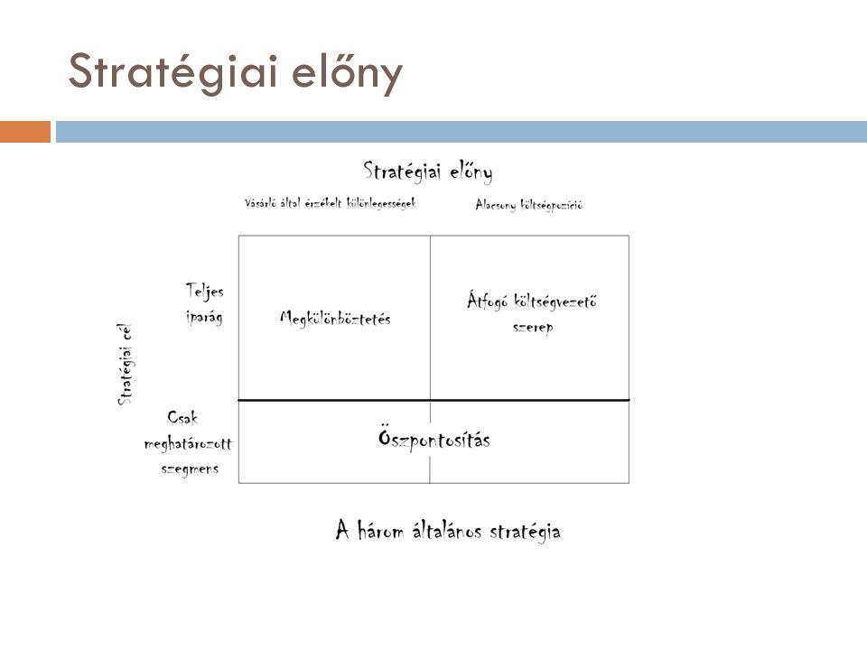Stratégiai előny