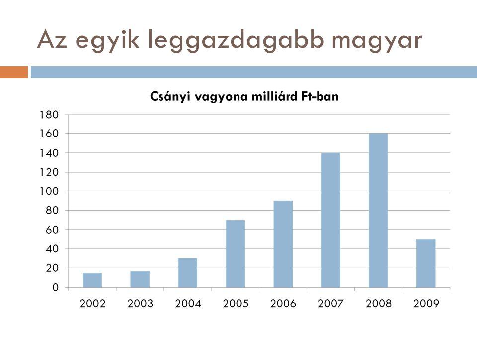 Az egyik leggazdagabb magyar