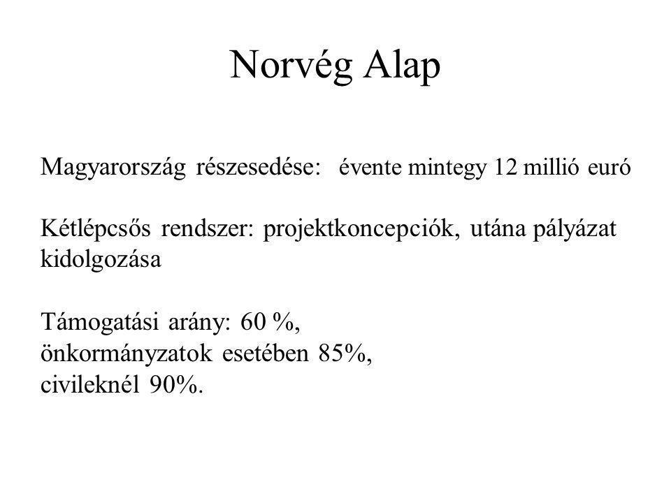 Norvég Alap Magyarország részesedése: évente mintegy 12 millió euró Kétlépcsős rendszer: projektkoncepciók, utána pályázat kidolgozása Támogatási arány: 60 %, önkormányzatok esetében 85%, civileknél 90%.