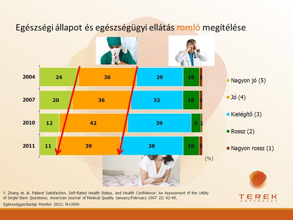 Egészségi állapot és egészségügyi ellátás romló megítélése (%) Egészséggazdasági Monitor 2011; N=3000 Y. Zhang et. al. Patient Satisfaction, Self-Rate