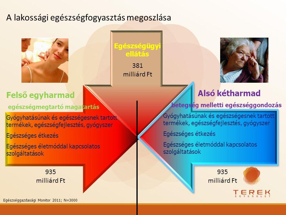 A lakossági egészségfogyasztás megoszlása Felső egyharmad egészségmegtartó magatartás Gyógyhatásúnak és egészségesnek tartott termékek, egészségfejles