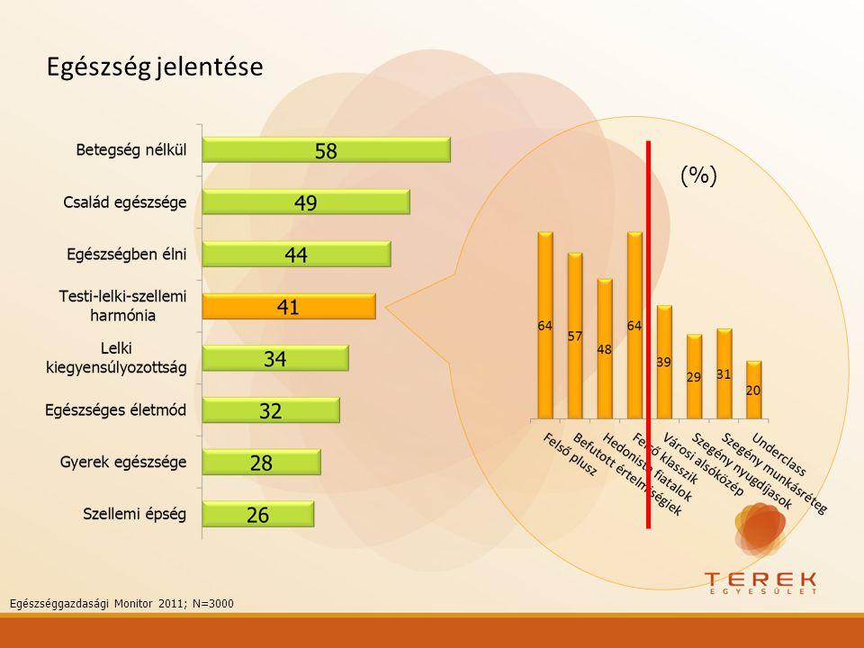 Egészség jelentése Egészséggazdasági Monitor 2011; N=3000 (%)