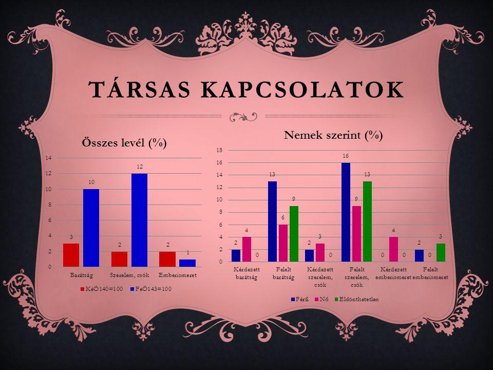 TÁRSAS KAPCSOLATOK