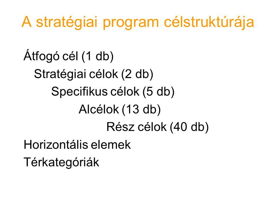 A stratégiai program célstruktúrája Átfogó cél (1 db) Stratégiai célok (2 db) Specifikus célok (5 db) Alcélok (13 db) Rész célok (40 db) Horizontális elemek Térkategóriák
