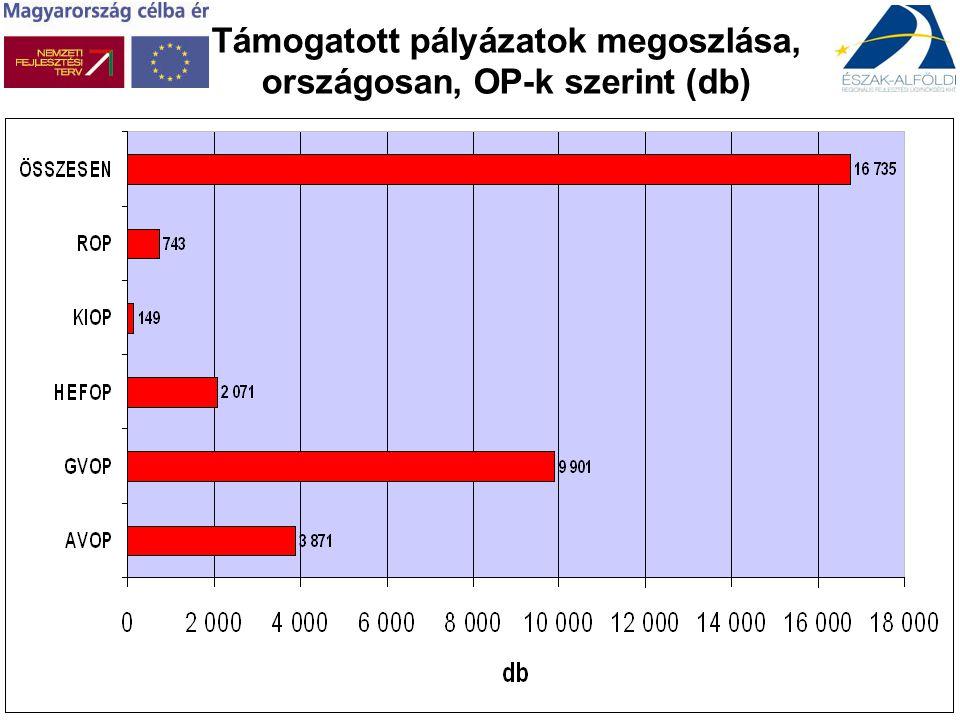 Támogatott pályázatok megoszlása, országosan, OP-k szerint (db)