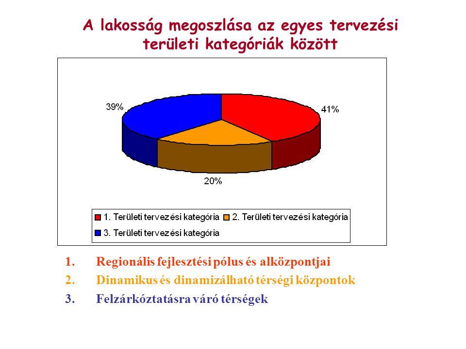 A lakosság megoszlása az egyes tervezési területi kategóriák között 1.Regionális fejlesztési pólus és alközpontjai 2.Dinamikus és dinamizálható térségi központok 3.Felzárkóztatásra váró térségek