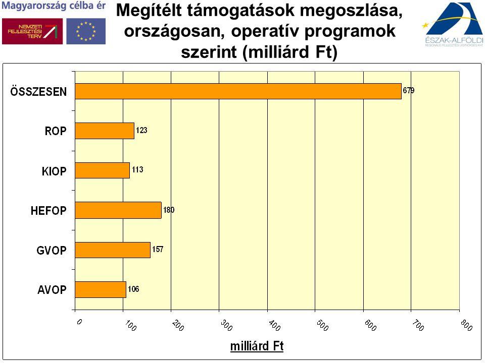 Támogatott pályázatok megoszlása, régiók szerint (db)