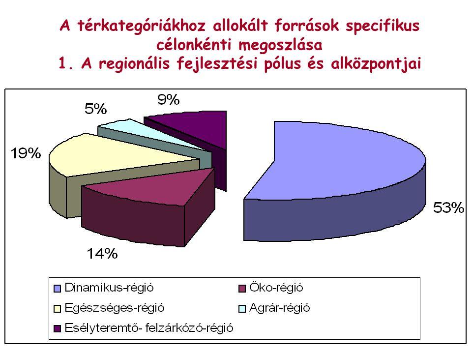 A térkategóriákhoz allokált források specifikus célonkénti megoszlása 1.