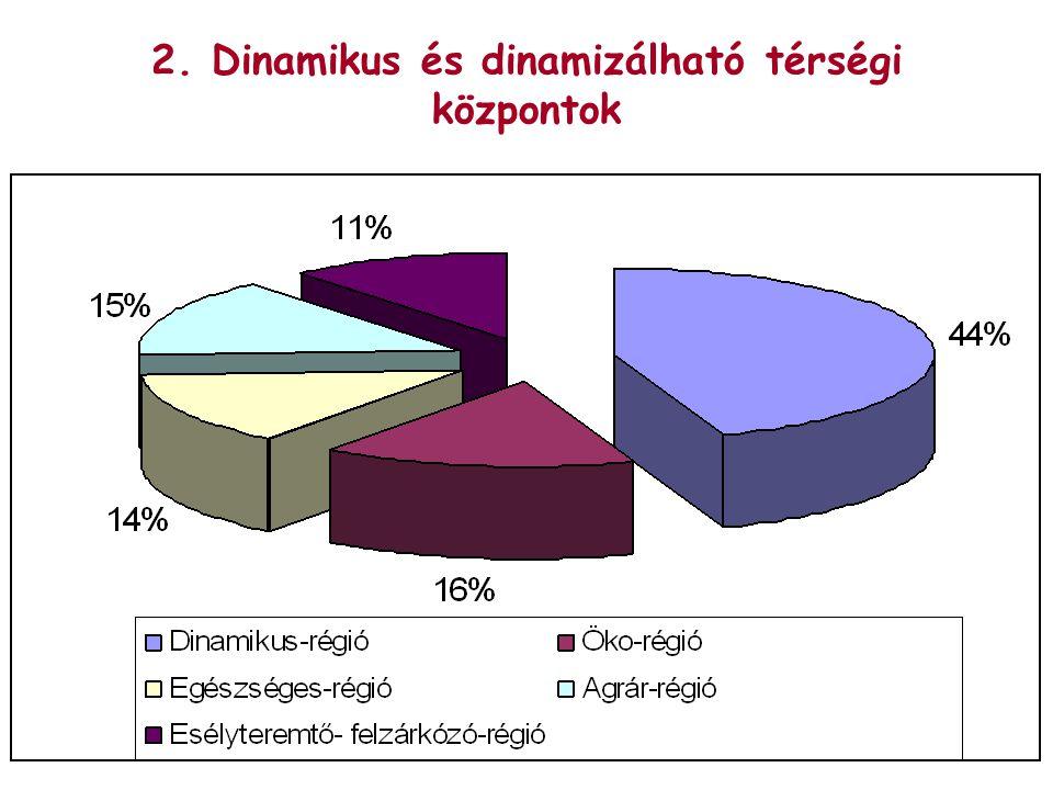 2. Dinamikus és dinamizálható térségi központok