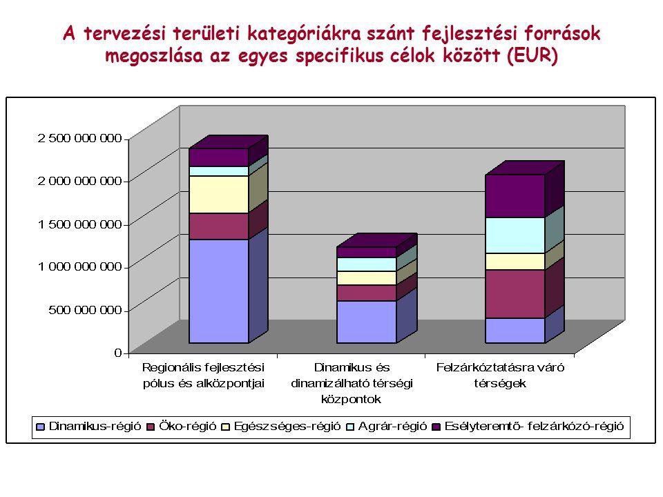 A tervezési területi kategóriákra szánt fejlesztési források megoszlása az egyes specifikus célok között (EUR)