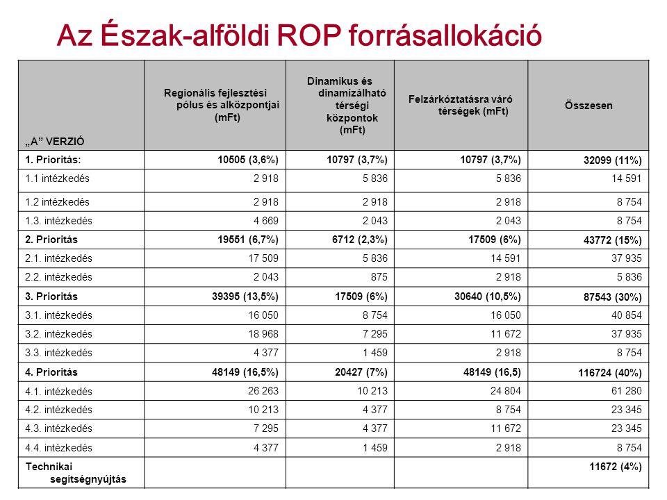 """Az Észak-alföldi ROP forrásallokáció """"A VERZIÓ Regionális fejlesztési pólus és alközpontjai (mFt) Dinamikus és dinamizálható térségi központok (mFt) Felzárkóztatásra váró térségek (mFt) Összesen 1."""
