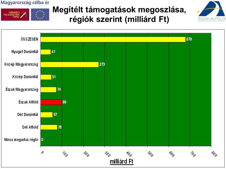 Megítélt támogatások megoszlása, régiók szerint (milliárd Ft)