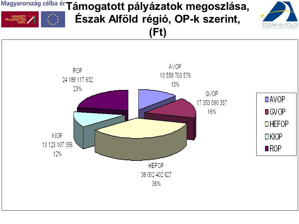 Támogatott pályázatok megoszlása, Észak Alföld régió, OP-k szerint, (Ft)
