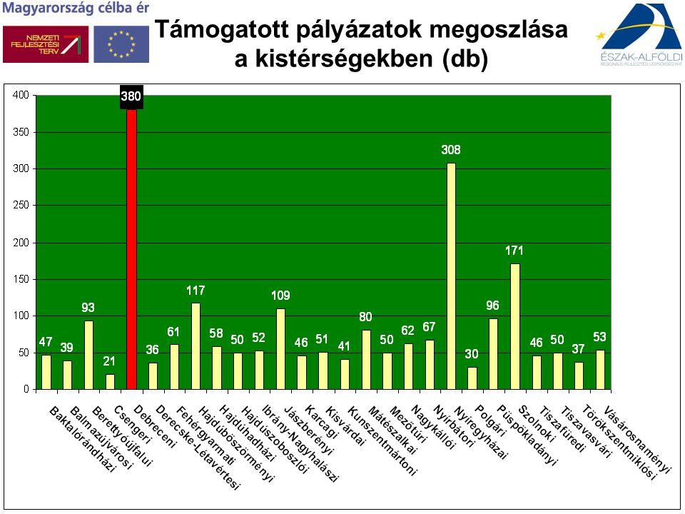A 2007-2013 időszakban várhatóan a régióra jutó összes EU-s fejlesztési forrás Forrás típusaEUR Strukturális Alapok (ERFA, ESZA) 3.008.000.000 Kohéziós Alap1.803.273.810 Európai Mezőgazdasági és Vidékfejlesztési Alap 500.000.000 Egyéb (7.