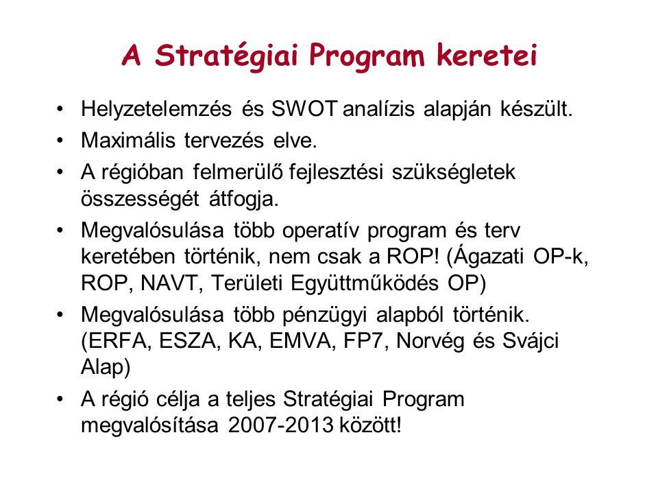 A Stratégiai Program keretei Helyzetelemzés és SWOT analízis alapján készült.
