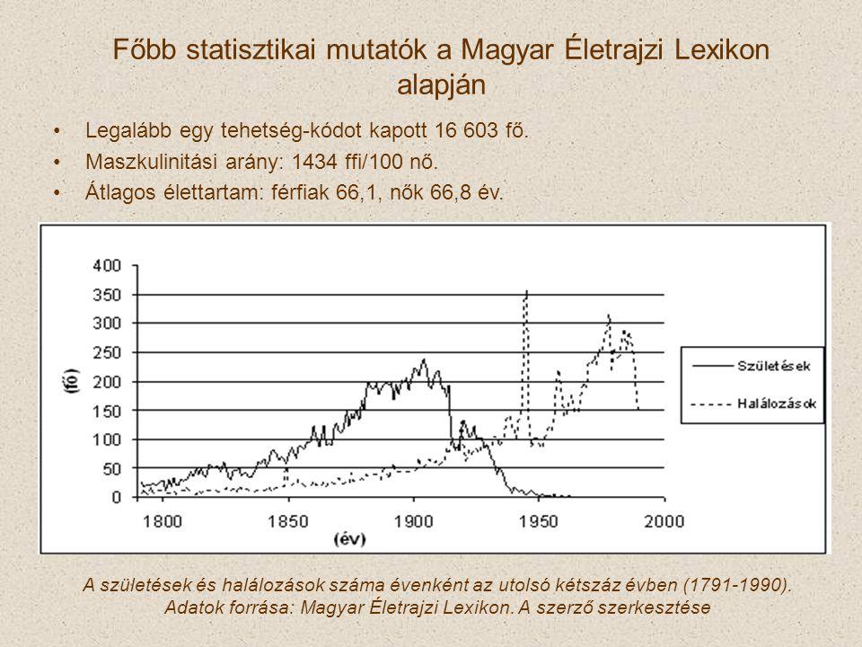 Főbb statisztikai mutatók a Magyar Életrajzi Lexikon alapján Legalább egy tehetség-kódot kapott 16 603 fő. Maszkulinitási arány: 1434 ffi/100 nő. Átla