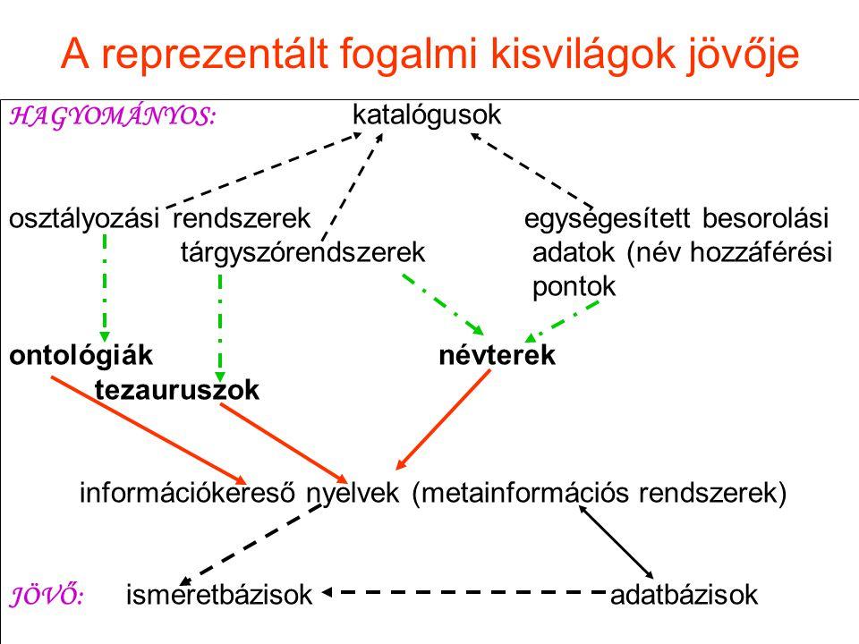 A reprezentált fogalmi kisvilágok jövője HAGYOMÁNYOS: katalógusok osztályozási rendszerekegységesített besorolási tárgyszórendszerek adatok (név hozzá