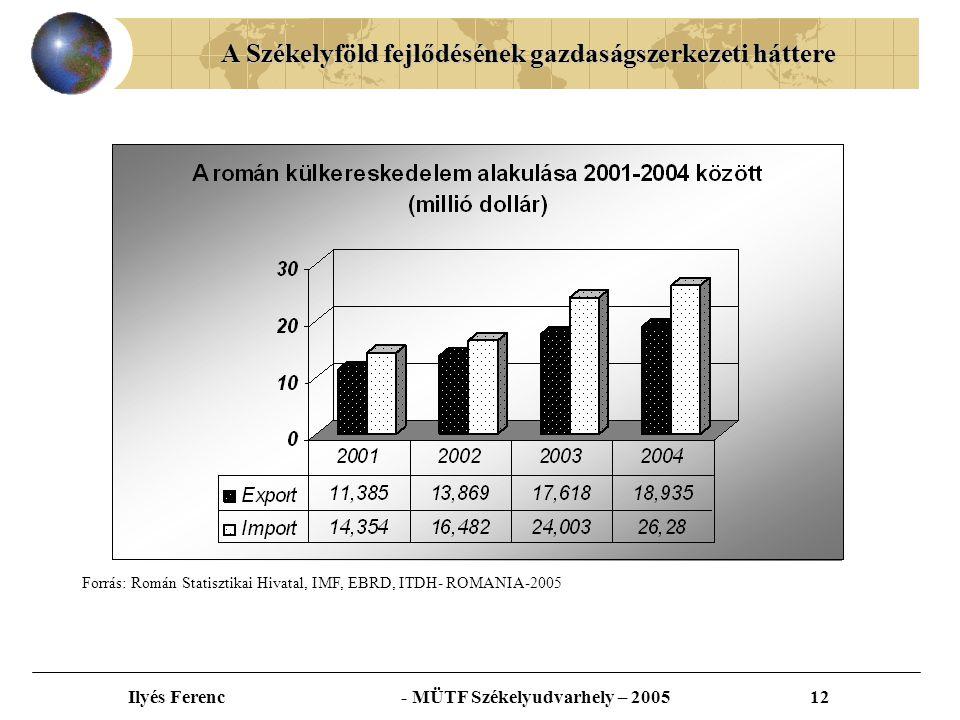 A Székelyföld fejlődésének gazdaságszerkezeti háttere Ilyés Ferenc - MÜTF Székelyudvarhely – 200512 Forrás: Román Statisztikai Hivatal, IMF, EBRD, ITDH- ROMANIA-2005