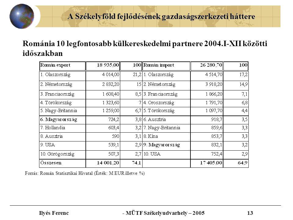 A Székelyföld fejlődésének gazdaságszerkezeti háttere Ilyés Ferenc - MÜTF Székelyudvarhely – 200513 Románia 10 legfontosabb külkereskedelmi partnere 2004.I-XII közötti időszakban Forrás: Román Statisztikai Hivatal (Érték: M EUR illetve %)