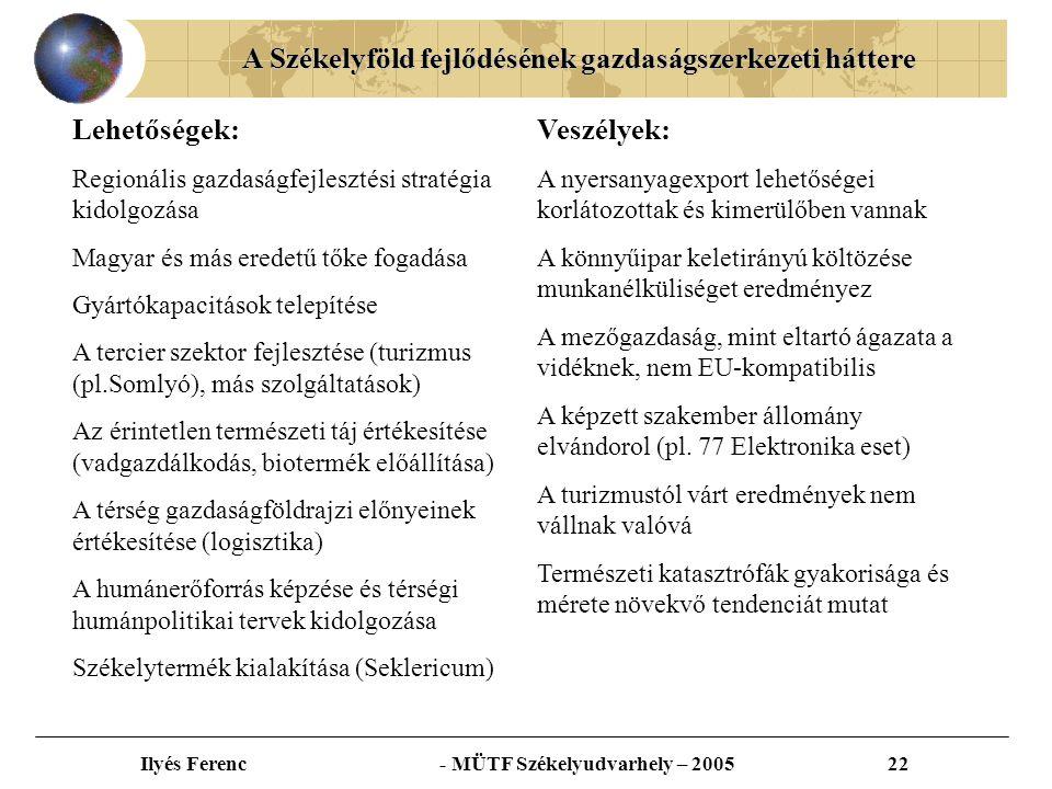 A Székelyföld fejlődésének gazdaságszerkezeti háttere Ilyés Ferenc - MÜTF Székelyudvarhely – 200522 Lehetőségek: Regionális gazdaságfejlesztési stratégia kidolgozása Magyar és más eredetű tőke fogadása Gyártókapacitások telepítése A tercier szektor fejlesztése (turizmus (pl.Somlyó), más szolgáltatások) Az érintetlen természeti táj értékesítése (vadgazdálkodás, biotermék előállítása) A térség gazdaságföldrajzi előnyeinek értékesítése (logisztika) A humánerőforrás képzése és térségi humánpolitikai tervek kidolgozása Székelytermék kialakítása (Seklericum) Veszélyek: A nyersanyagexport lehetőségei korlátozottak és kimerülőben vannak A könnyűipar keletirányú költözése munkanélküliséget eredményez A mezőgazdaság, mint eltartó ágazata a vidéknek, nem EU-kompatibilis A képzett szakember állomány elvándorol (pl.