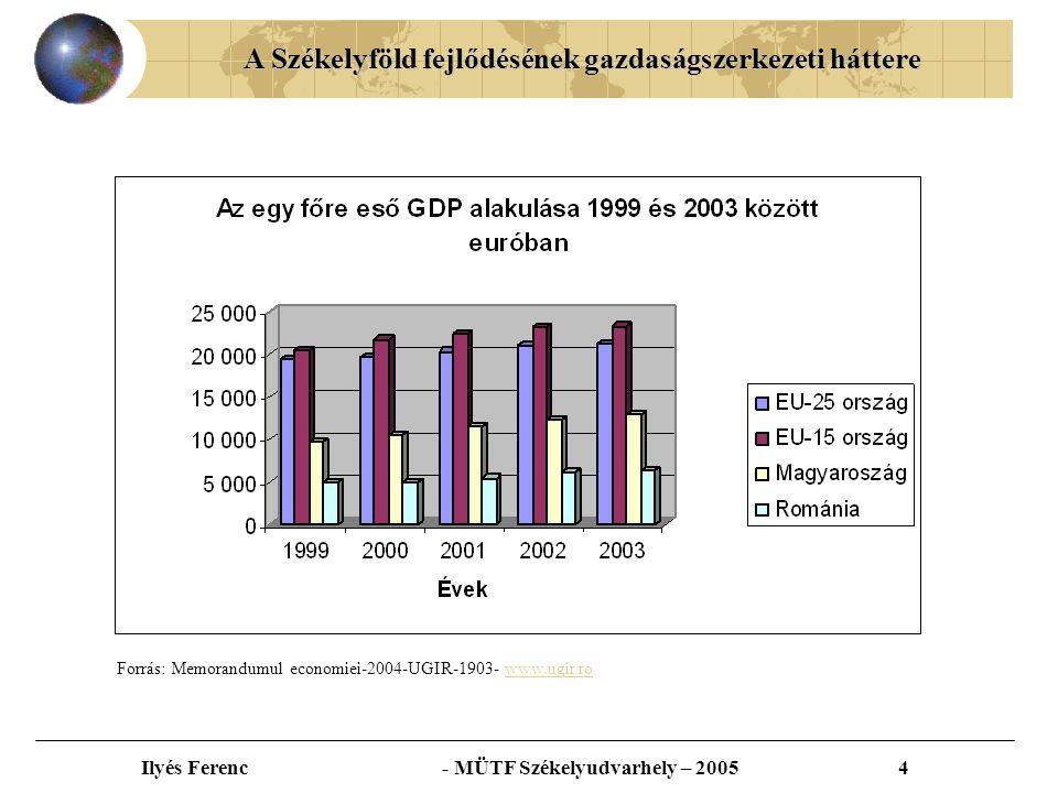 A Székelyföld fejlődésének gazdaságszerkezeti háttere Ilyés Ferenc - MÜTF Székelyudvarhely – 20055 Forrás: Román Statisztikai Hivatal, IMF, EBRD, ITDH- ROMANIA
