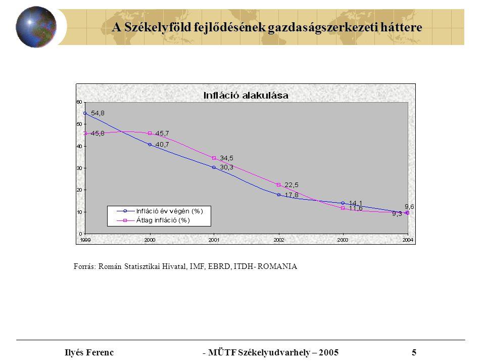 A Székelyföld fejlődésének gazdaságszerkezeti háttere Ilyés Ferenc - MÜTF Székelyudvarhely – 200516 Forrás: Memorandumul economiei-2004-UGIR-1903- www.ugir.rowww.ugir.ro
