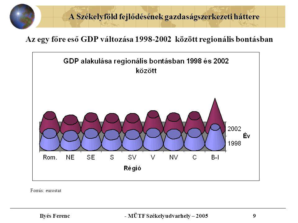 A Székelyföld fejlődésének gazdaságszerkezeti háttere Ilyés Ferenc - MÜTF Székelyudvarhely – 20059 Az egy főre eső GDP változása 1998-2002 között regionális bontásban Forrás: eurostat