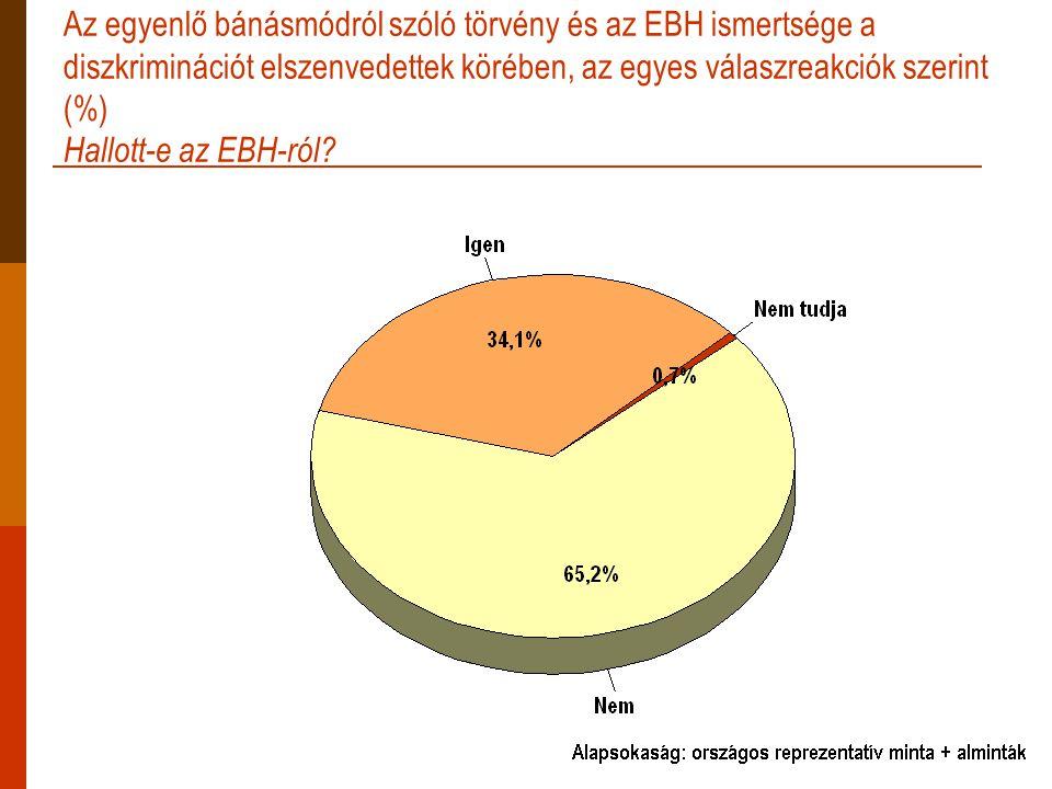 Az egyenlő bánásmódról szóló törvény és az EBH ismertsége a diszkriminációt elszenvedettek körében, az egyes válaszreakciók szerint (%) Hallott-e az EBH-ról?