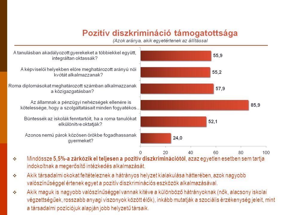  Mindössze 5,5%-a zárkózik el teljesen a pozitív diszkriminációtól, azaz egyetlen esetben sem tartja indokoltnak a megerősítő intézkedés alkalmazását.