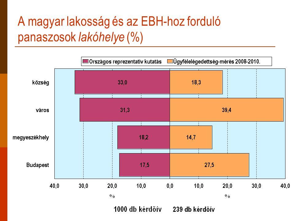 A magyar lakosság és az EBH-hoz forduló panaszosok lakóhelye (%)