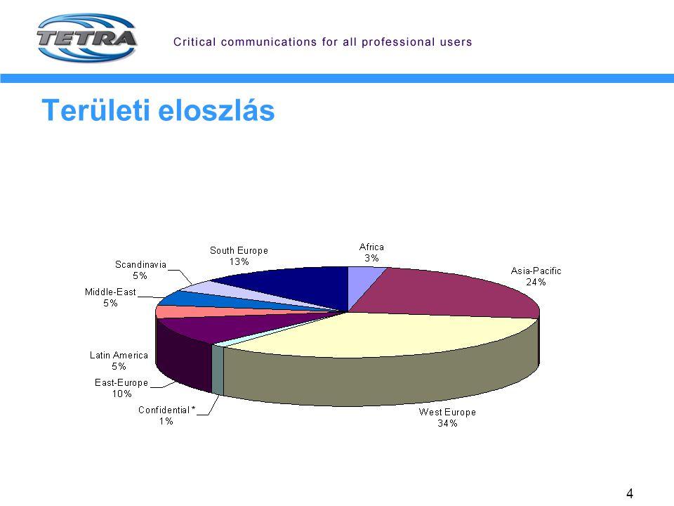 5 TETRA Magyarországon Készenléti alkalmazás – EDR sikertörténet Civil alkalmazás – a továbblépés feltételei EDR bővítés (222/2008 Korm.