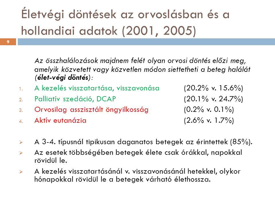 Életvégi döntések az orvoslásban és a hollandiai adatok (2001, 2005) Az összhalálozások majdnem felét olyan orvosi döntés előzi meg, amelyik közvetett vagy közvetlen módon siettetheti a beteg halálát (élet-végi döntés): 1.