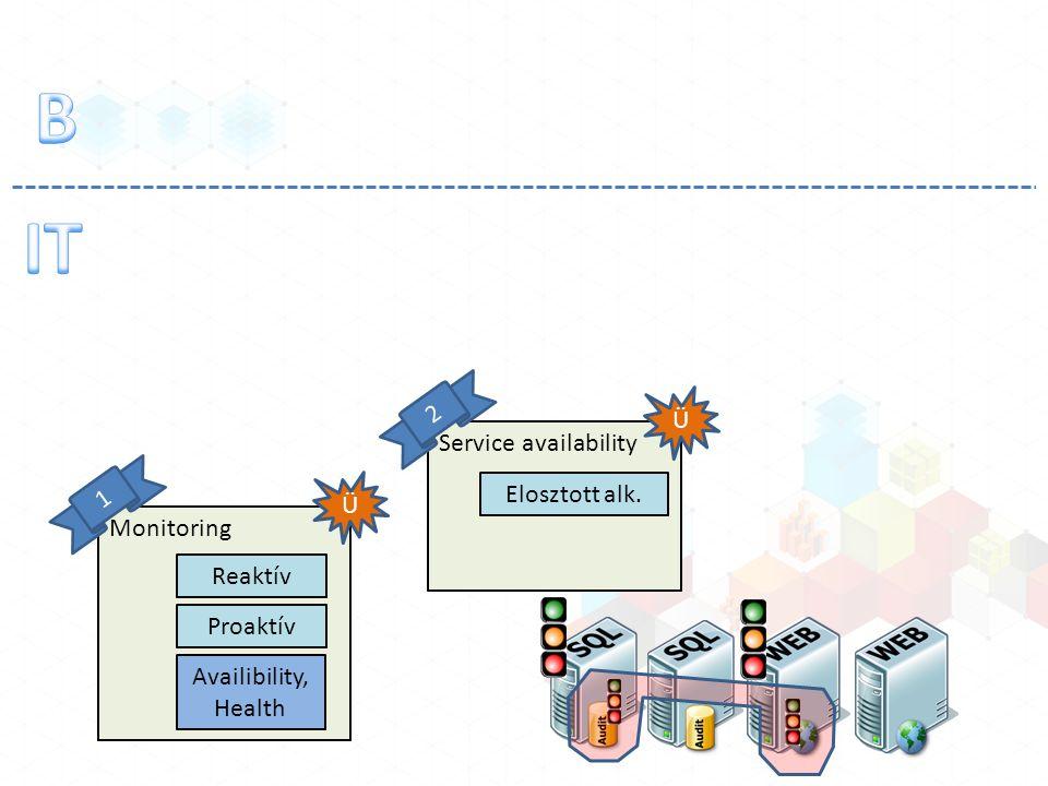 Monitoring Reaktív Proaktív Ü 1 Availibility, Health Service availability Ü 2 Elosztott alk.