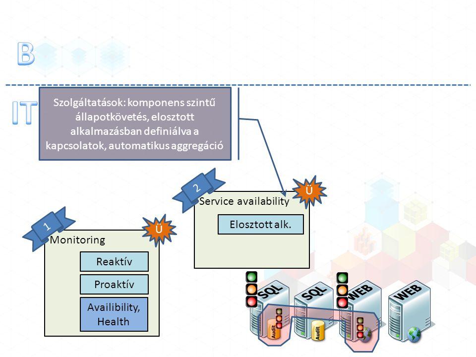 Monitoring Reaktív Proaktív Ü 1 Availibility, Health Service availability Ü 2 Elosztott alk. Szolgáltatások: komponens szintű állapotkövetés, elosztot