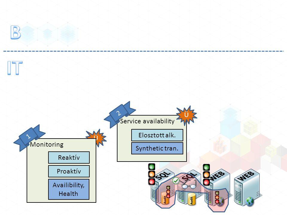 Ü Monitoring Reaktív Proaktív 1 Availibility, Health Service availability Ü 2 Elosztott alk. Synthetic tran.