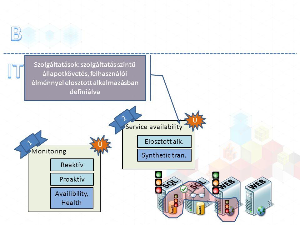 Monitoring Reaktív Proaktív Ü 1 Availibility, Health Service availability Ü 2 Elosztott alk. Synthetic tran. Szolgáltatások: szolgáltatás szintű állap
