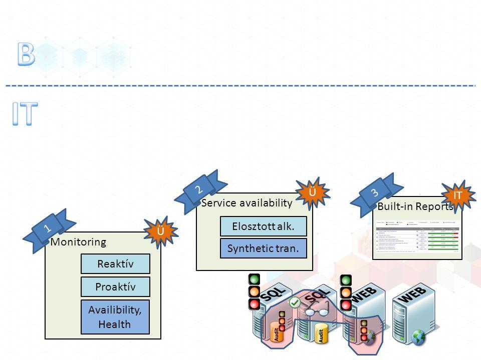 Monitoring Reaktív Proaktív Ü 1 Availibility, Health Service availability Ü 2 Elosztott alk. Synthetic tran. Built-in Reports IT 3