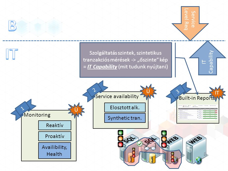 Monitoring Reaktív Proaktív Ü 1 Availibility, Health Service availability Ü 2 Elosztott alk. Synthetic tran. Built-in Reports IT 3 Szolgáltatás szinte